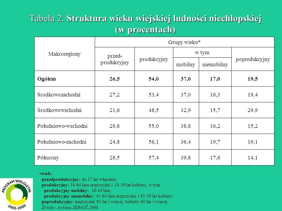 Tabela 2. Struktura wieku wiejskiej ludności niechłopskiej (w procentach) wiek: przedprodukcyjny: do 17 lat włącznie; produkcyjny: 18-64 lata mężczyźn