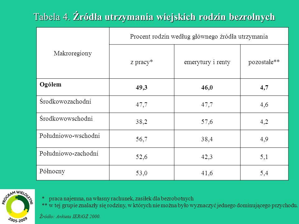 Tabela 4. Źródła utrzymania wiejskich rodzin bezrolnych Źródło: Ankieta IERiGŻ 2000. Makroregiony Procent rodzin według głównego źródła utrzymania z p