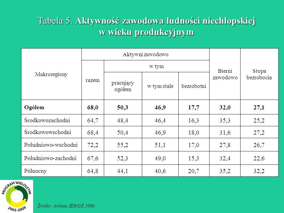 Tabela 5. Aktywność zawodowa ludności niechłopskiej w wieku produkcyjnym Źródło: Ankieta IERiGŻ 2000. Makroregiony Aktywni zawodowo Bierni zawodowo St