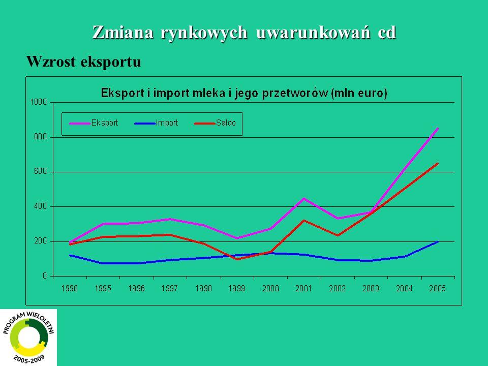 Zmiana rynkowych uwarunkowań cd Wzrost eksportu