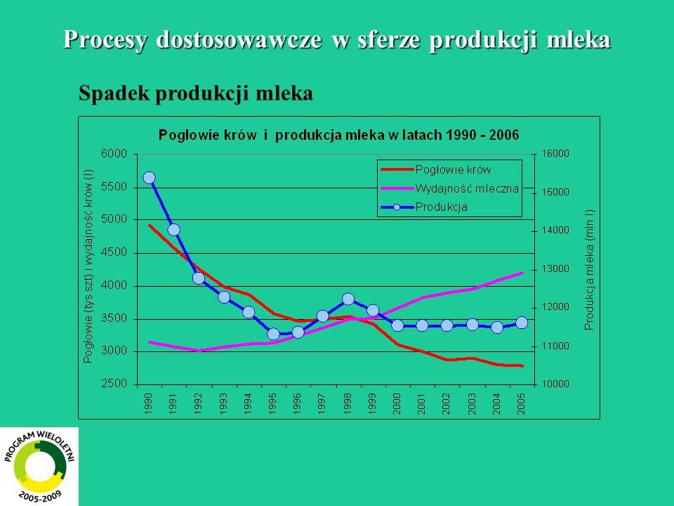 Procesy dostosowawcze w sferze produkcji mleka Spadek produkcji mleka