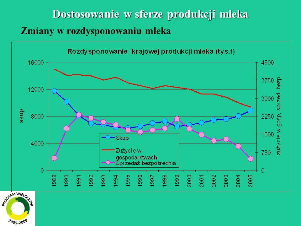 Dostosowanie w sferze produkcji mleka Zmiany w rozdysponowaniu mleka