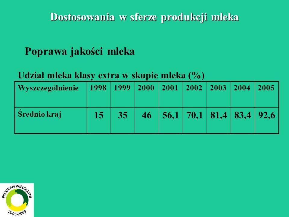 Dostosowania w sferze produkcji mleka Poprawa jakości mleka Udział mleka klasy extra w skupie mleka (%) Wyszczególnienie19981999200020012002200320042005 Średnio kraj 15354656,170,181,483,492,6