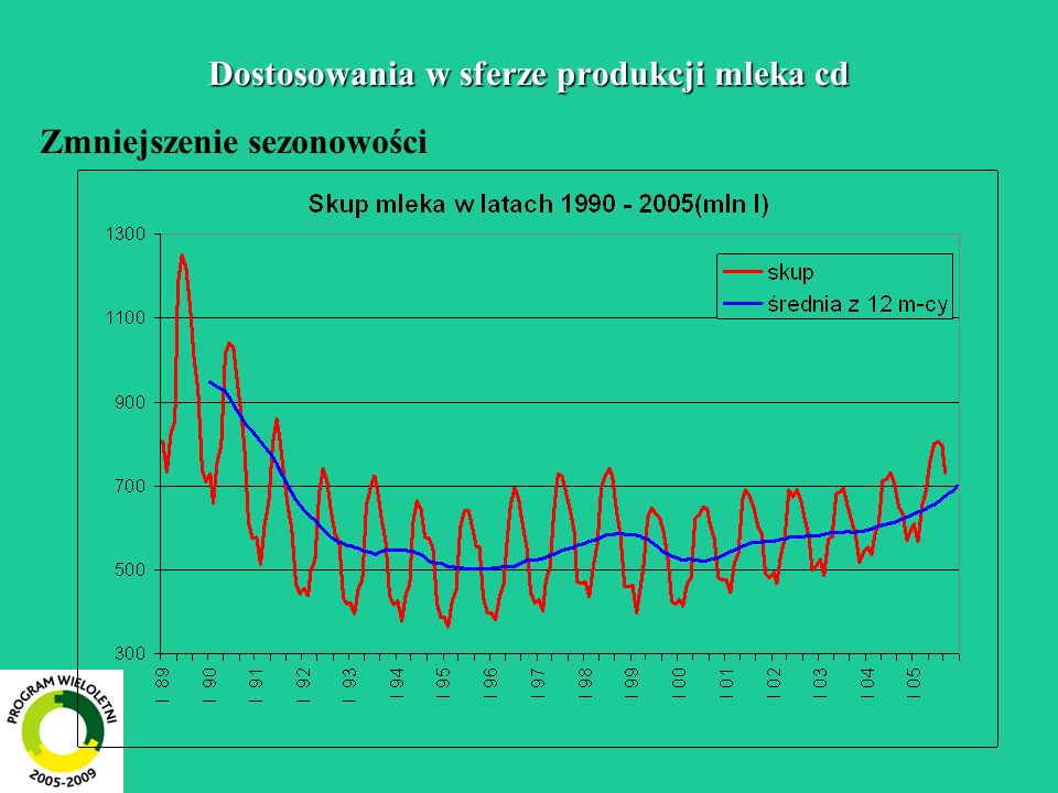 Dostosowania w sferze produkcji mleka cd Zmniejszenie sezonowości