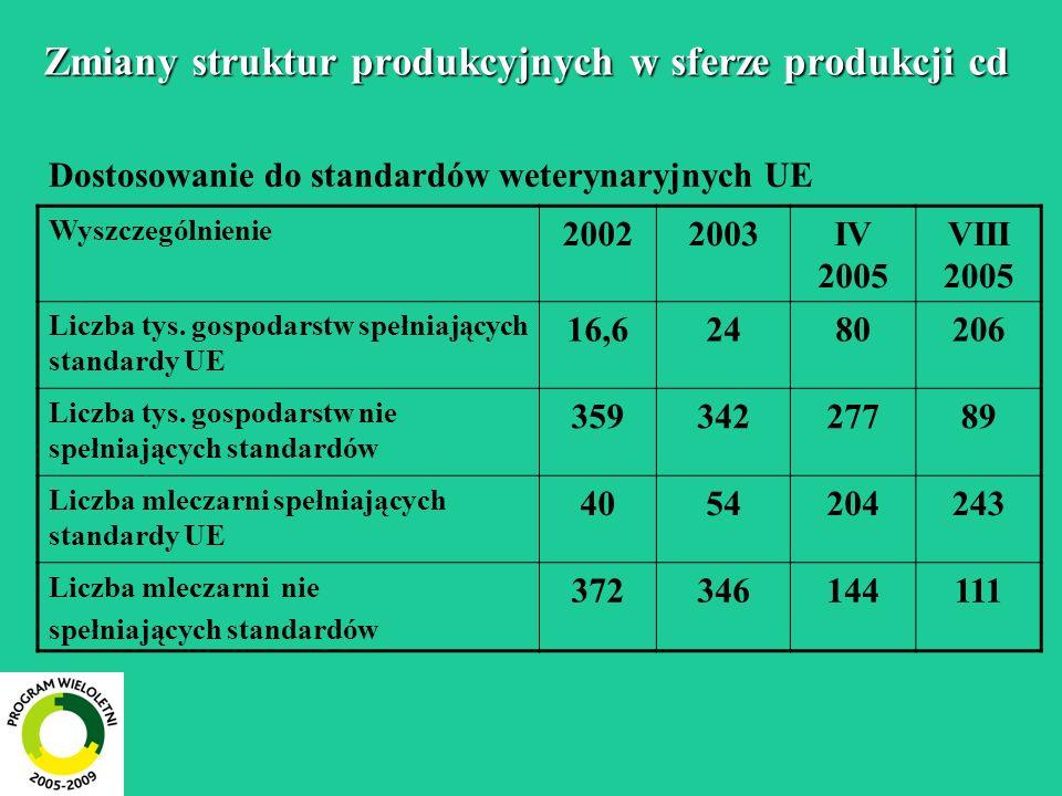 Dostosowanie do standardów weterynaryjnych UE Wyszczególnienie 20022003IV 2005 VIII 2005 Liczba tys.