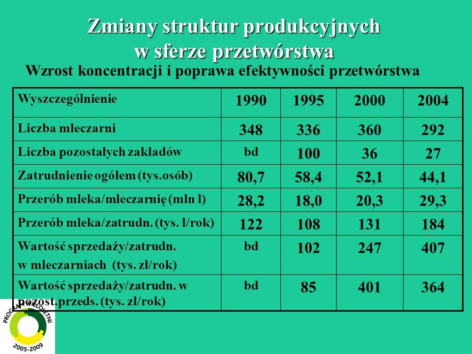 Zmiany struktur produkcyjnych w sferze przetwórstwa Wzrost koncentracji i poprawa efektywności przetwórstwa Wyszczególnienie 1990199520002004 Liczba mleczarni 348336360292 Liczba pozostałych zakładówbd 1003627 Zatrudnienie ogółem (tys.osób) 80,758,452,144,1 Przerób mleka/mleczarnię (mln l) 28,218,020,329,3 Przerób mleka/zatrudn.
