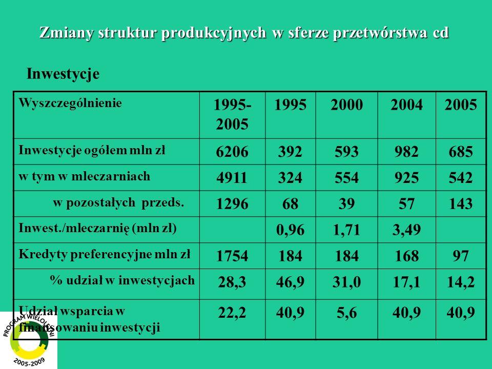 Zmiany struktur produkcyjnych w sferze przetwórstwa cd Inwestycje Wyszczególnienie 1995- 2005 1995200020042005 Inwestycje ogółem mln zł 6206392593982685 w tym w mleczarniach 4911324554925542 w pozostałych przeds.