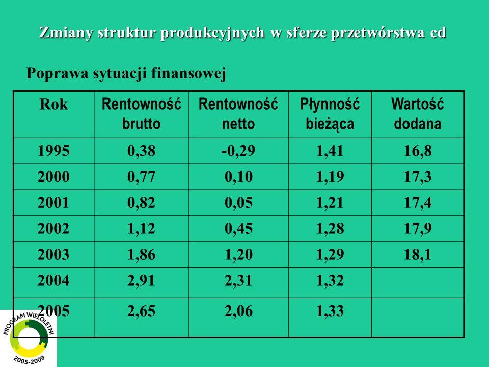 Zmiany struktur produkcyjnych w sferze przetwórstwa cd Poprawa sytuacji finansowej Rok Rentowność brutto Rentowność netto Płynność bieżąca Wartość dodana 19950,38-0,291,4116,8 20000,770,101,1917,3 20010,820,051,2117,4 20021,120,451,2817,9 20031,861,201,2918,1 20042,912,311,32 20052,652,061,33