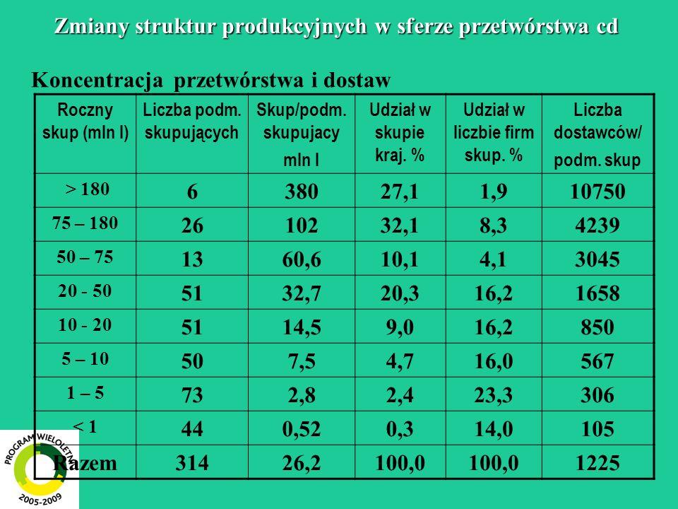 Zmiany struktur produkcyjnych w sferze przetwórstwa cd Koncentracja przetwórstwa i dostaw Roczny skup (mln l) Liczba podm.