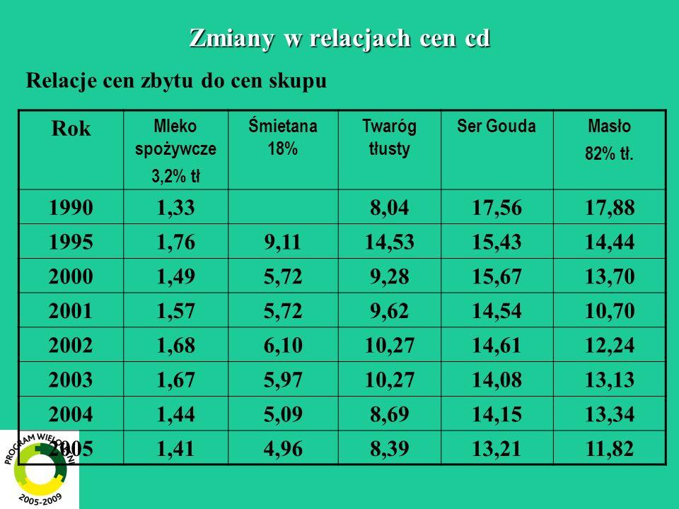 Zmiany w relacjach cen cd Relacje cen zbytu do cen skupu Rok Mleko spożywcze 3,2% tł Śmietana 18% Twaróg tłusty Ser GoudaMasło 82% tł.