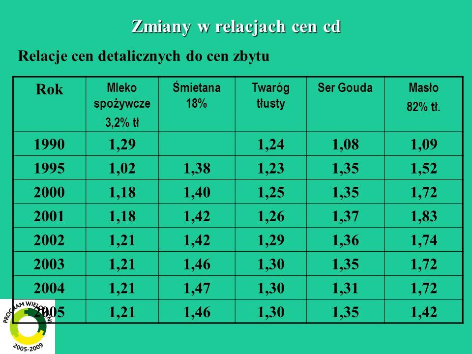 Zmiany w relacjach cen cd Relacje cen detalicznych do cen zbytu Rok Mleko spożywcze 3,2% tł Śmietana 18% Twaróg tłusty Ser GoudaMasło 82% tł.