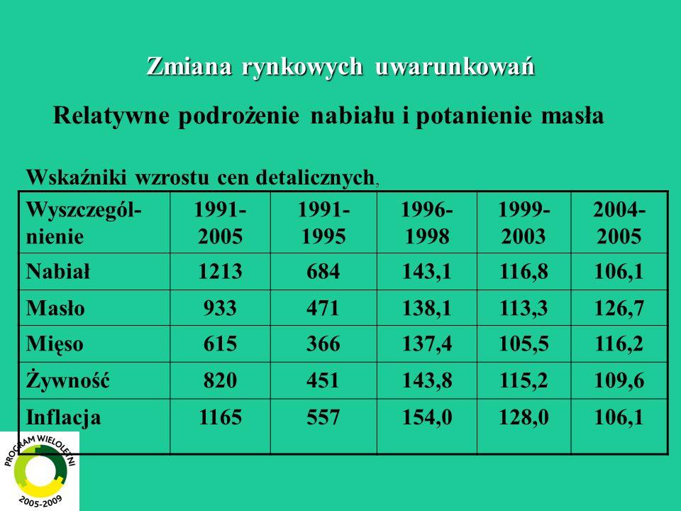 Zmiana rynkowych uwarunkowań Relatywne podrożenie nabiału i potanienie masła Wskaźniki wzrostu cen detalicznych, Wyszczegól- nienie 1991- 2005 1991- 1995 1996- 1998 1999- 2003 2004- 2005 Nabiał1213684143,1116,8106,1 Masło933471138,1113,3126,7 Mięso615366137,4105,5116,2 Żywność820451143,8115,2109,6 Inflacja1165557154,0128,0106,1