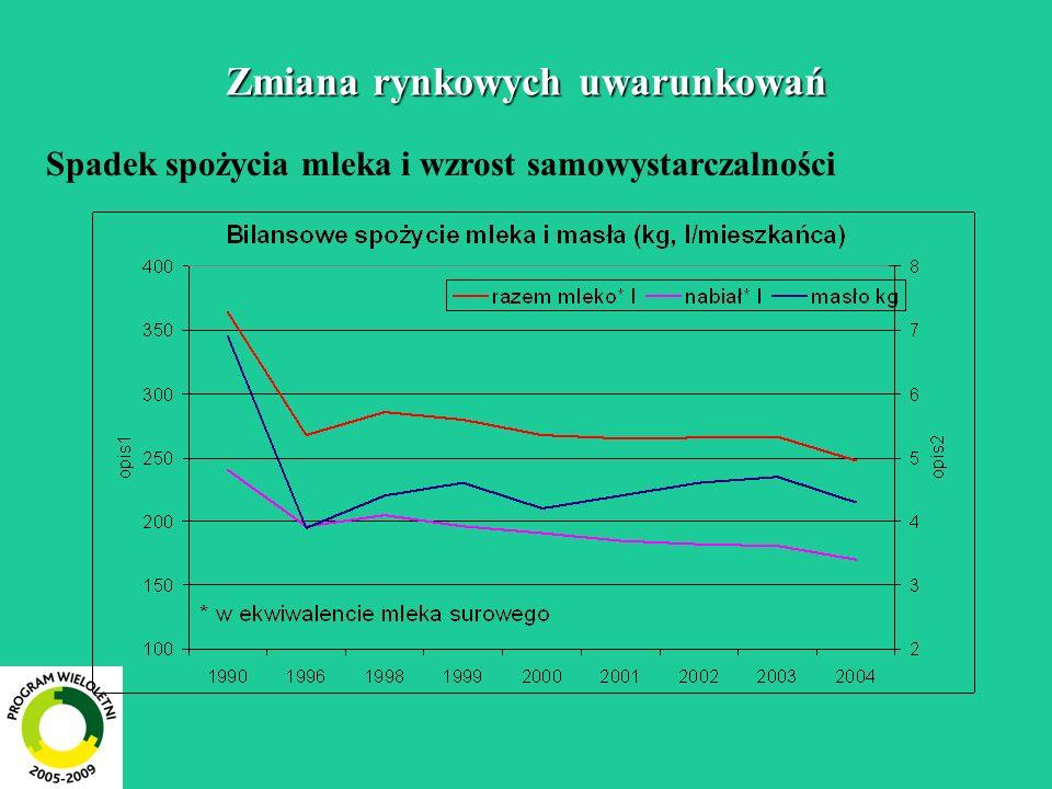 Zmiana rynkowych uwarunkowań Spadek spożycia mleka i wzrost samowystarczalności