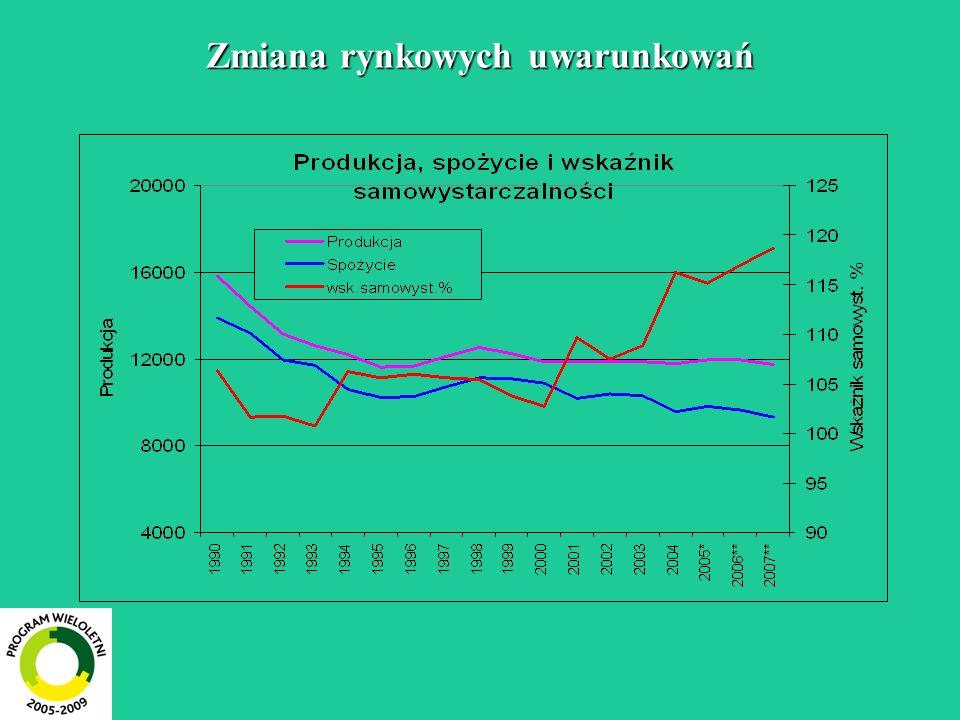 Zmiany w relacjach cen Relacje cen detalicznych do cen skupu mleka Rok Mleko spożywcze 3,2% tł Śmietana 18% Twaróg tłusty Ser GoudaMasło 82% tł.