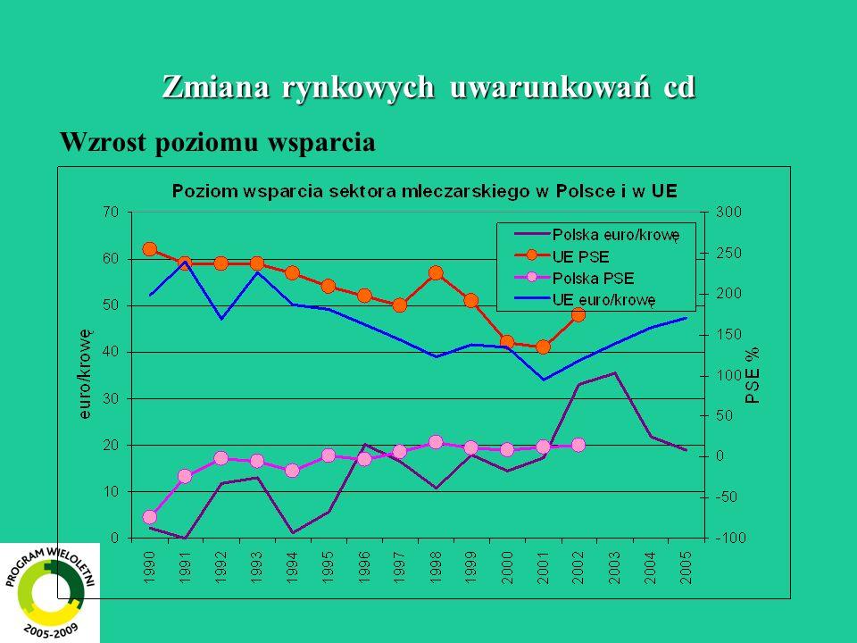 Zmiana rynkowych uwarunkowań cd Wzrost poziomu wsparcia