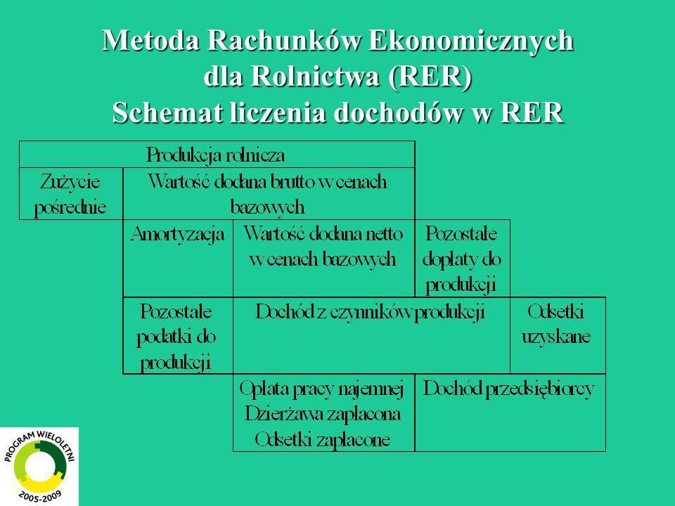 Metoda Rachunków Ekonomicznych dla Rolnictwa (RER) Schemat liczenia dochodów w RER