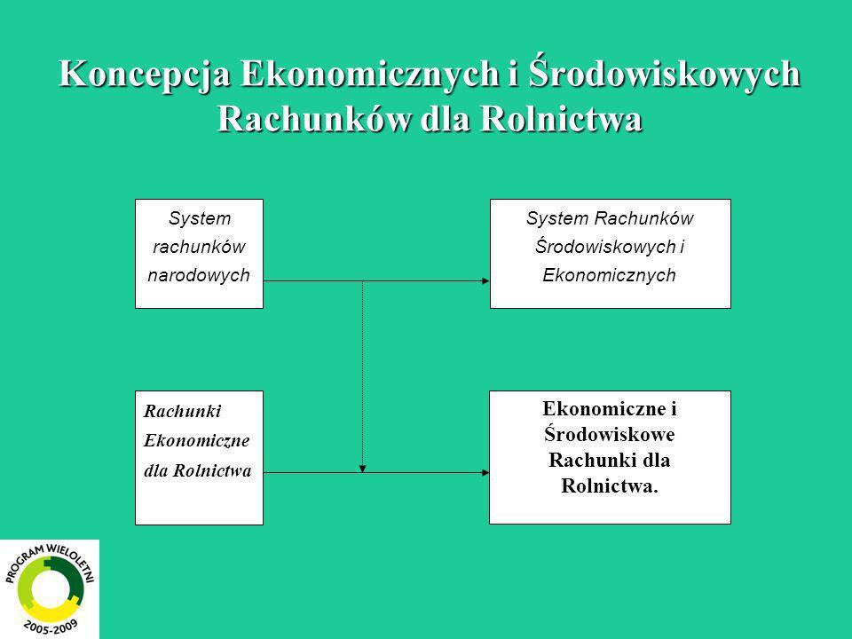 Koncepcja Ekonomicznych i Środowiskowych Rachunków dla Rolnictwa Rachunki Ekonomiczne dla Rolnictwa Ekonomiczne i Środowiskowe Rachunki dla Rolnictwa.