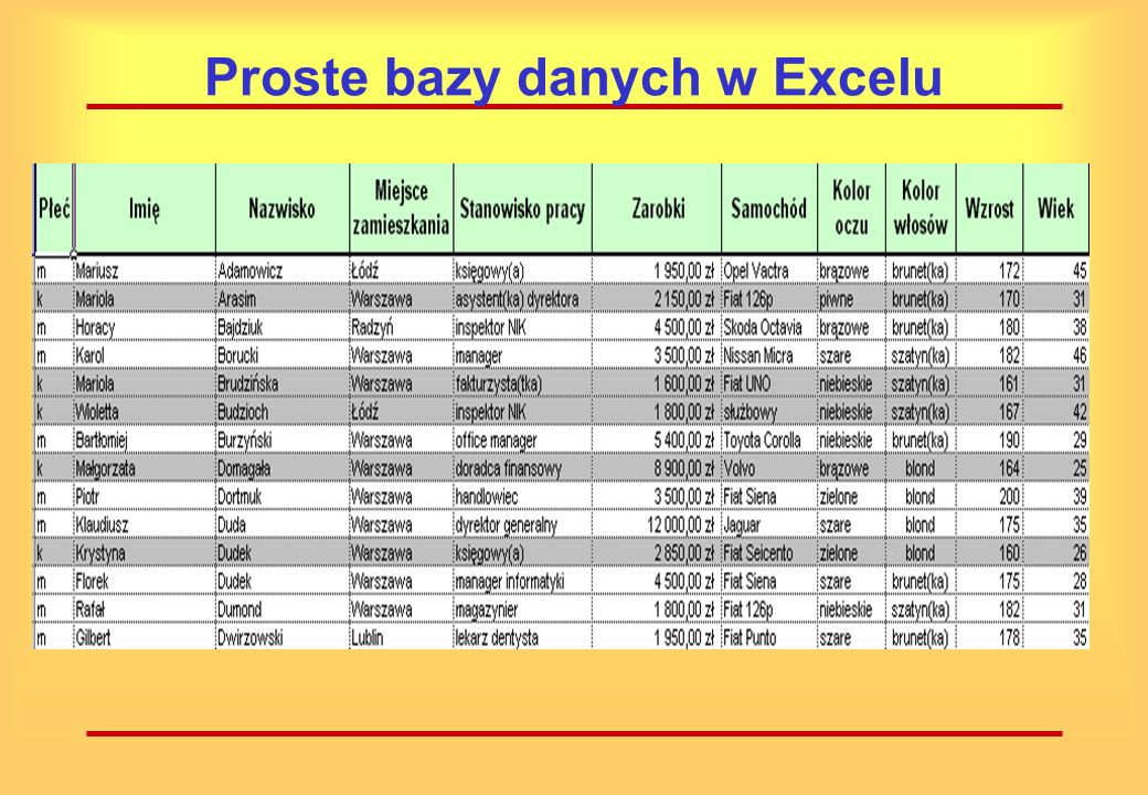 Proste bazy danych w Excelu W programie Excel bazą danych jest grupa danych umieszczona w skoroszycie, której pierwszy wiersz zawiera nagłówki określające znaczenie poszczególnych kolumn danych