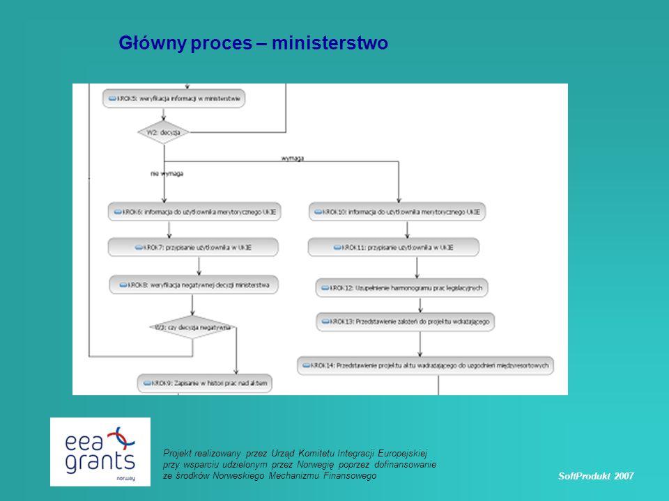 SoftProdukt 2007 Projekt realizowany przez Urząd Komitetu Integracji Europejskiej przy wsparciu udzielonym przez Norwegię poprzez dofinansowanie ze środków Norweskiego Mechanizmu Finansowego Główny proces – ministerstwo