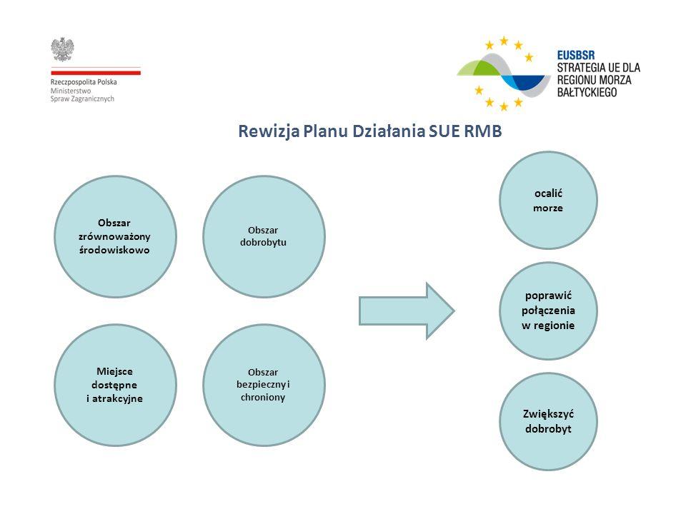 Rewizja Planu Działania SUE RMB Obszar dobrobytu Obszar bezpieczny i chroniony Miejsce dostępne i atrakcyjne Obszar zrównoważony środowiskowo poprawić