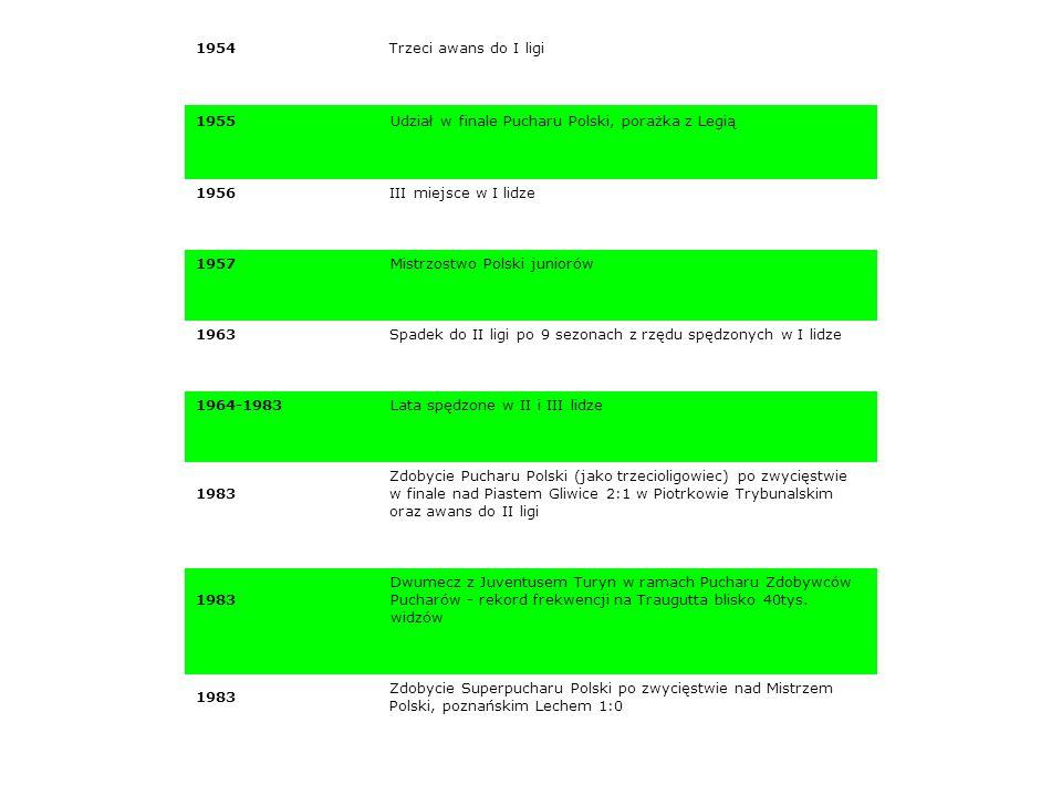 1954Trzeci awans do I ligi 1955 Udział w finale Pucharu Polski, porażka z Legią 1956III miejsce w I lidze 1957Mistrzostwo Polski juniorów 1963Spadek do II ligi po 9 sezonach z rzędu spędzonych w I lidze 1964-1983Lata spędzone w II i III lidze 1983 Zdobycie Pucharu Polski (jako trzecioligowiec) po zwycięstwie w finale nad Piastem Gliwice 2:1 w Piotrkowie Trybunalskim oraz awans do II ligi 1983 Dwumecz z Juventusem Turyn w ramach Pucharu Zdobywców Pucharów - rekord frekwencji na Traugutta blisko 40tys.