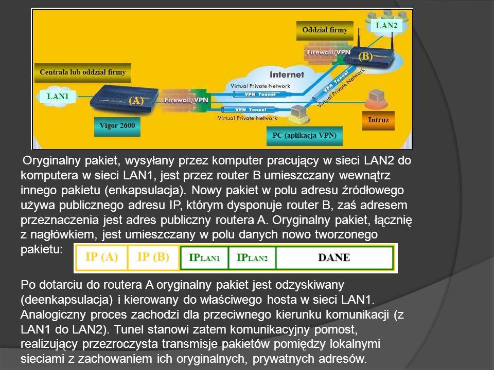 Oryginalny pakiet, wysyłany przez komputer pracujący w sieci LAN2 do komputera w sieci LAN1, jest przez router B umieszczany wewnątrz innego pakietu (