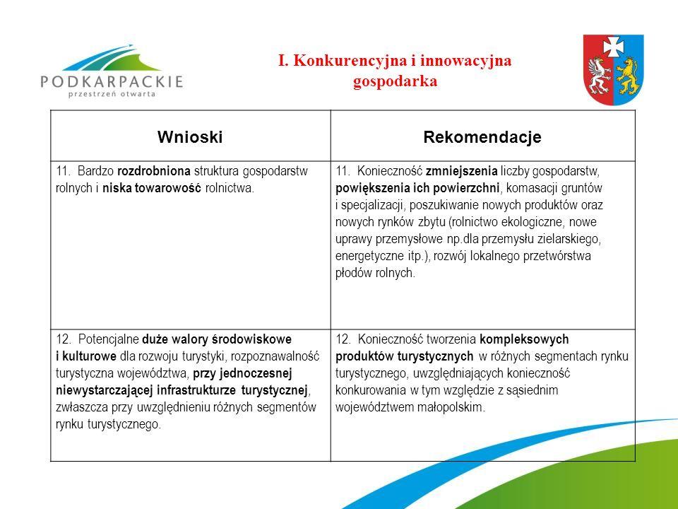 WnioskiRekomendacje 11. Bardzo rozdrobniona struktura gospodarstw rolnych i niska towarowość rolnictwa. 11. Konieczność zmniejszenia liczby gospodarst
