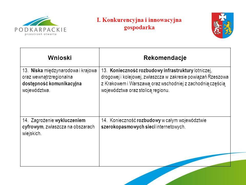 WnioskiRekomendacje 13. Niska międzynarodowa i krajowa oraz wewnątrzregionalna dostępność komunikacyjna województwa. 13. Konieczność rozbudowy infrast