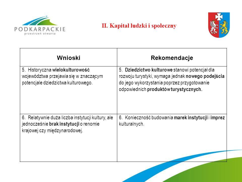 WnioskiRekomendacje 5. Historyczna wielokulturowość województwa przejawia się w znaczącym potencjale dziedzictwa kulturowego. 5. Dziedzictwo kulturowe