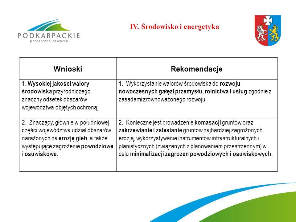 WnioskiRekomendacje 1. Wysokiej jakości walory środowiska przyrodniczego, znaczny odsetek obszarów województwa objętych ochroną. 1. Wykorzystanie walo