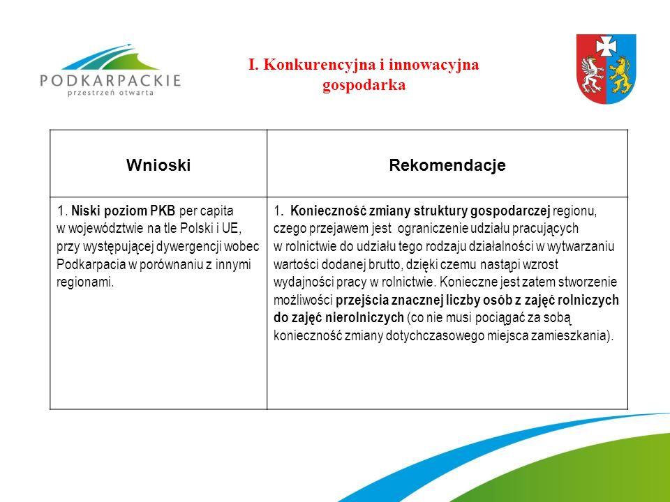 WnioskiRekomendacje 1. Niski poziom PKB per capita w województwie na tle Polski i UE, przy występującej dywergencji wobec Podkarpacia w porównaniu z i