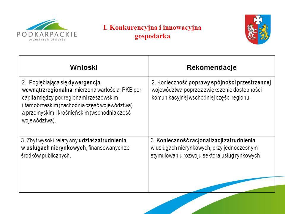 WnioskiRekomendacje 2. Pogłębiająca się dywergencja wewnątrzregionalna, mierzona wartością PKB per capita między podregionami rzeszowskim i tarnobrzes