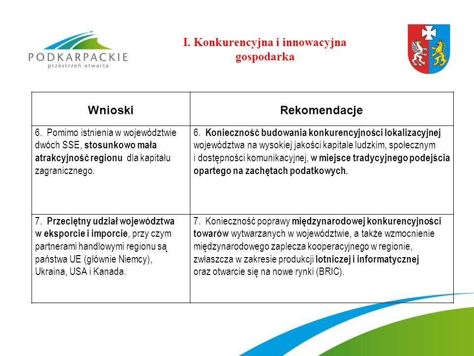 WnioskiRekomendacje 6. Pomimo istnienia w województwie dwóch SSE, stosunkowo mała atrakcyjność regionu dla kapitału zagranicznego. 6. Konieczność budo