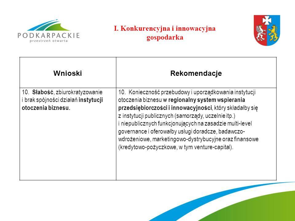 WnioskiRekomendacje 10. Słabość, zbiurokratyzowanie i brak spójności działań instytucji otoczenia biznesu. 10. Konieczność przebudowy i uporządkowania