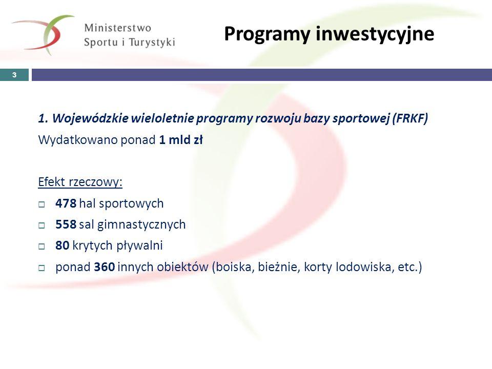 Programy inwestycyjne 1. Wojewódzkie wieloletnie programy rozwoju bazy sportowej (FRKF) Wydatkowano ponad 1 mld zł Efekt rzeczowy: 478 hal sportowych