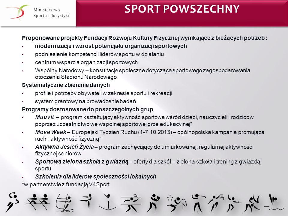 Proponowane projekty Fundacji Rozwoju Kultury Fizycznej wynikające z bieżących potrzeb : modernizacja i wzrost potencjału organizacji sportowych podni