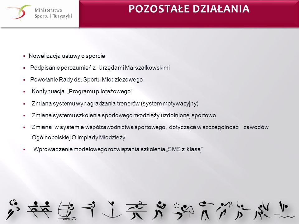 Nowelizacja ustawy o sporcie Podpisanie porozumień z Urzędami Marszałkowskimi Powołanie Rady ds. Sportu Młodzieżowego Kontynuacja Programu pilotażoweg