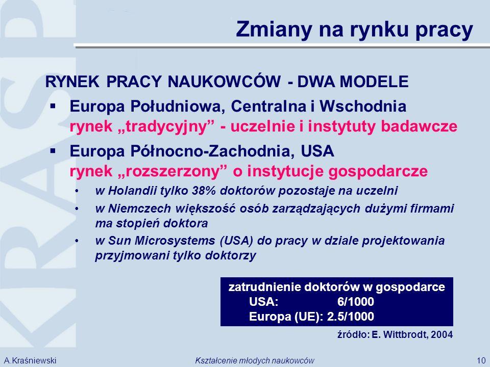 10Kształcenie młodych naukowcówA.Kraśniewski Zmiany na rynku pracy Europa Południowa, Centralna i Wschodnia rynek tradycyjny - uczelnie i instytuty ba