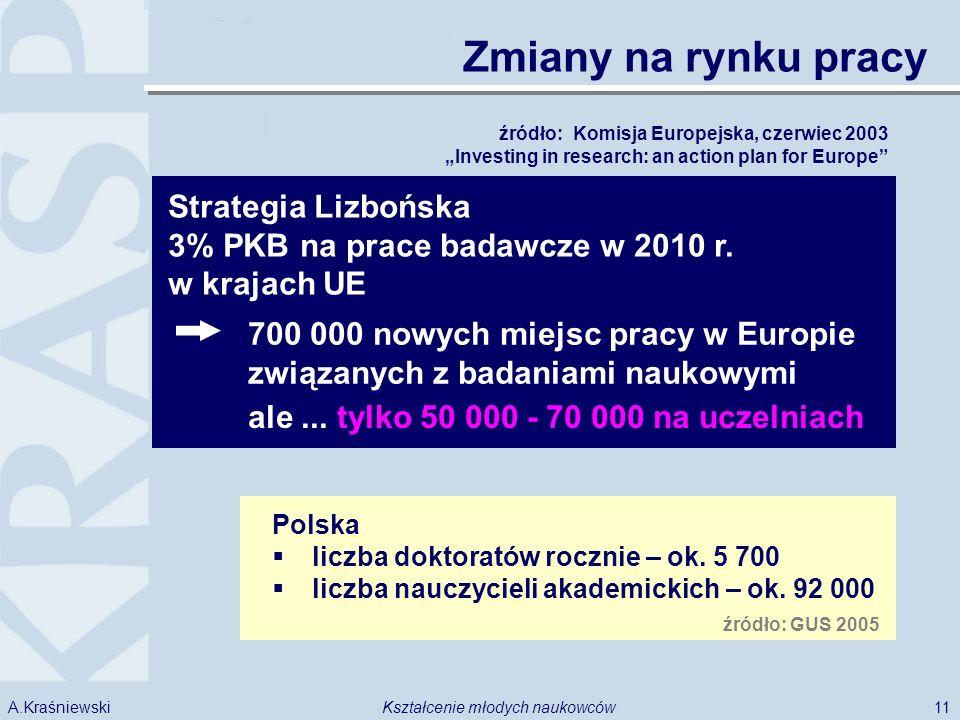 11Kształcenie młodych naukowcówA.Kraśniewski Zmiany na rynku pracy Strategia Lizbońska Polska liczba doktoratów rocznie – ok.