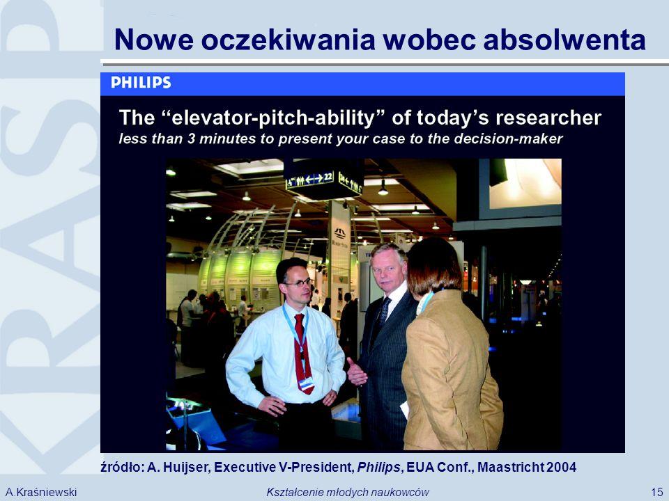 15Kształcenie młodych naukowcówA.Kraśniewski źródło: A. Huijser, Executive V-President, Philips, EUA Conf., Maastricht 2004 Nowe oczekiwania wobec abs