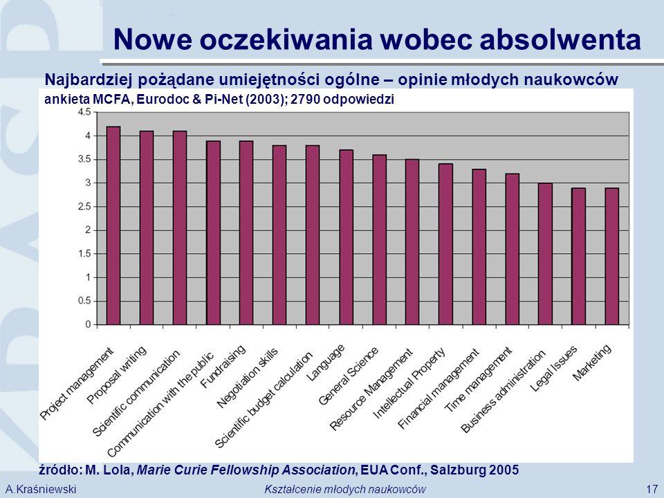 17Kształcenie młodych naukowcówA.Kraśniewski źródło: M.