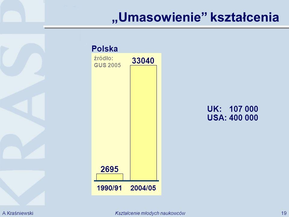 19Kształcenie młodych naukowcówA.Kraśniewski Umasowienie kształcenia Polska 2695 33040 1990/912004/05 źródło: GUS 2005 UK: 107 000 USA: 400 000