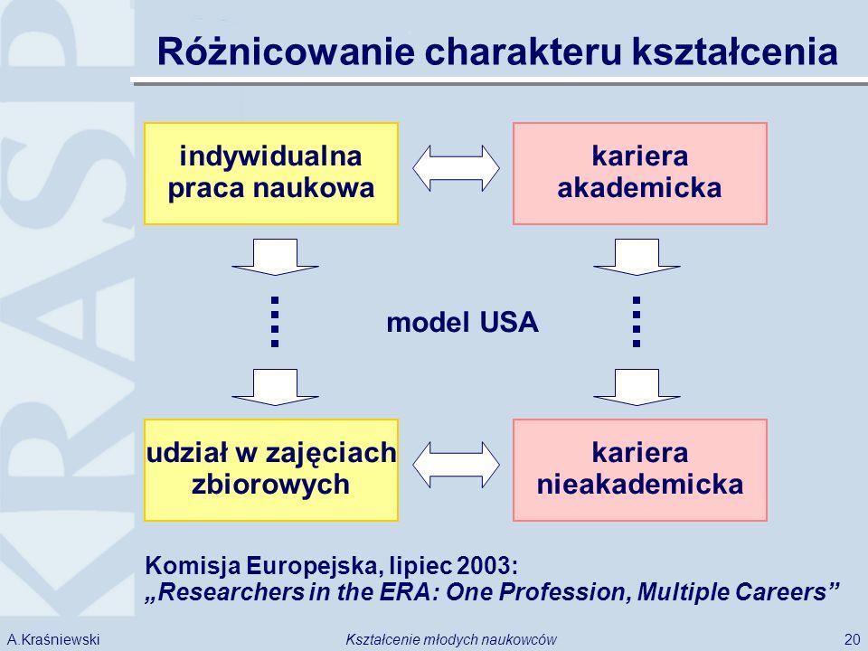20Kształcenie młodych naukowcówA.Kraśniewski indywidualna praca naukowa kariera akademicka Różnicowanie charakteru kształcenia model USA udział w zajęciach zbiorowych kariera nieakademicka Komisja Europejska, lipiec 2003: Researchers in the ERA: One Profession, Multiple Careers