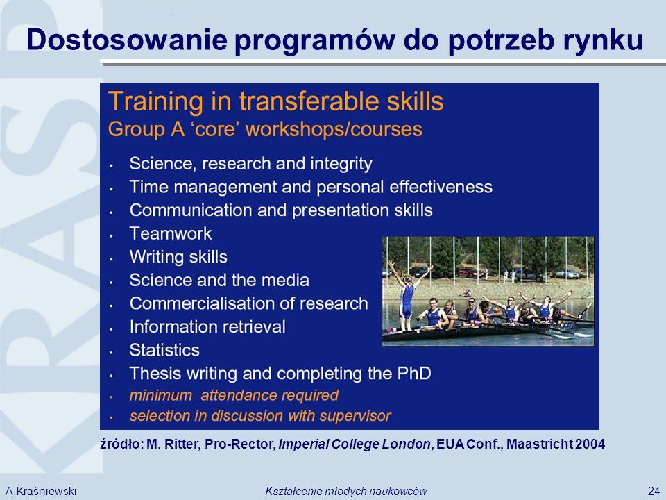 24Kształcenie młodych naukowcówA.Kraśniewski źródło: M. Ritter, Pro-Rector, Imperial College London, EUA Conf., Maastricht 2004 Dostosowanie programów