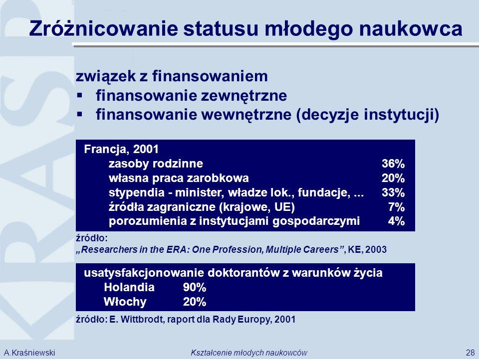 28Kształcenie młodych naukowcówA.Kraśniewski Zróżnicowanie statusu młodego naukowca związek z finansowaniem finansowanie zewnętrzne finansowanie wewnętrzne (decyzje instytucji) Francja, 2001 zasoby rodzinne36% własna praca zarobkowa20% stypendia - minister, władze lok., fundacje,...33% źródła zagraniczne (krajowe, UE) 7% porozumienia z instytucjami gospodarczymi 4% źródło: Researchers in the ERA: One Profession, Multiple Careers, KE, 2003 usatysfakcjonowanie doktorantów z warunków życia Holandia90% Włochy20% źródło: E.