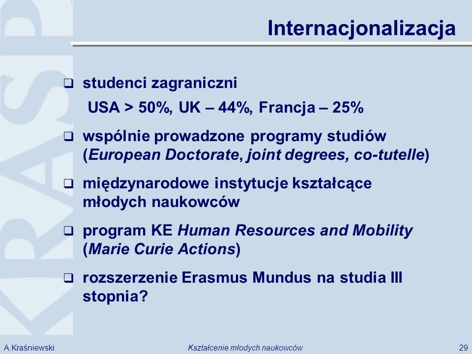 29Kształcenie młodych naukowcówA.Kraśniewski Internacjonalizacja studenci zagraniczni USA > 50%, UK – 44%, Francja – 25% wspólnie prowadzone programy studiów (European Doctorate, joint degrees, co-tutelle) międzynarodowe instytucje kształcące młodych naukowców program KE Human Resources and Mobility (Marie Curie Actions) rozszerzenie Erasmus Mundus na studia III stopnia