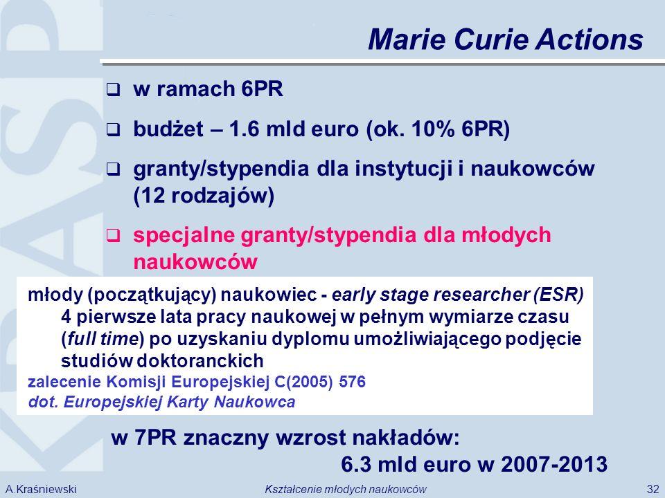 32Kształcenie młodych naukowcówA.Kraśniewski Marie Curie Actions w ramach 6PR budżet – 1.6 mld euro (ok. 10% 6PR) granty/stypendia dla instytucji i na