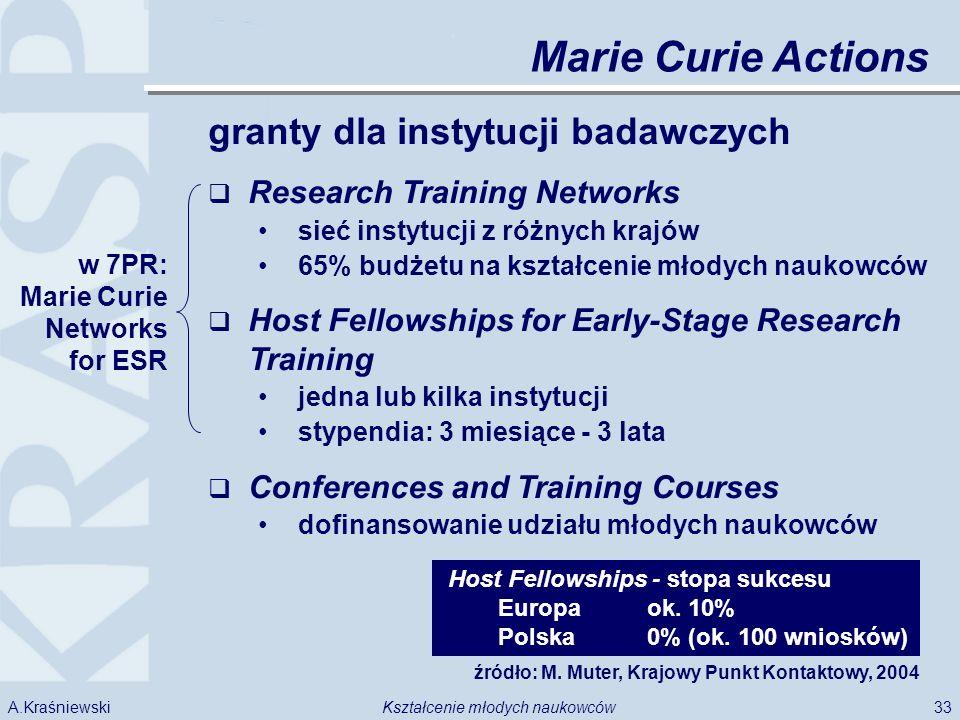 33Kształcenie młodych naukowcówA.Kraśniewski granty dla instytucji badawczych Research Training Networks sieć instytucji z różnych krajów 65% budżetu