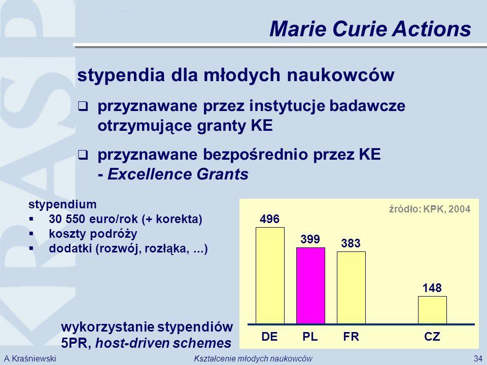34Kształcenie młodych naukowcówA.Kraśniewski stypendia dla młodych naukowców przyznawane przez instytucje badawcze otrzymujące granty KE przyznawane bezpośrednio przez KE - Excellence Grants Marie Curie Actions stypendium 30 550 euro/rok (+ korekta) koszty podróży dodatki (rozwój, rozłąka,...) 496 DE źródło: KPK, 2004 399 PL 383 FR 148 CZ wykorzystanie stypendiów 5PR, host-driven schemes
