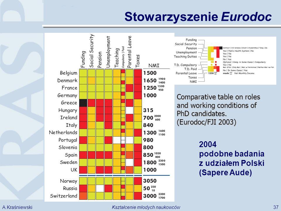 37Kształcenie młodych naukowcówA.Kraśniewski Stowarzyszenie Eurodoc Comparative table on roles and working conditions of PhD candidates. (Eurodoc/FJI